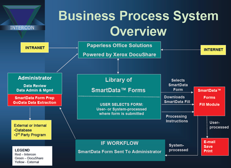 Business Process System Overview